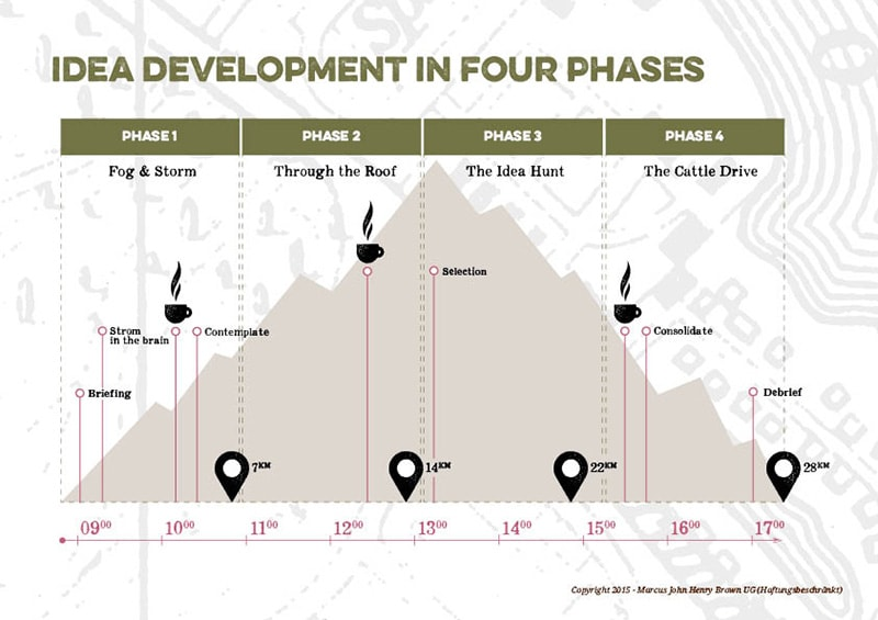 Creative Walks - 4 Phases