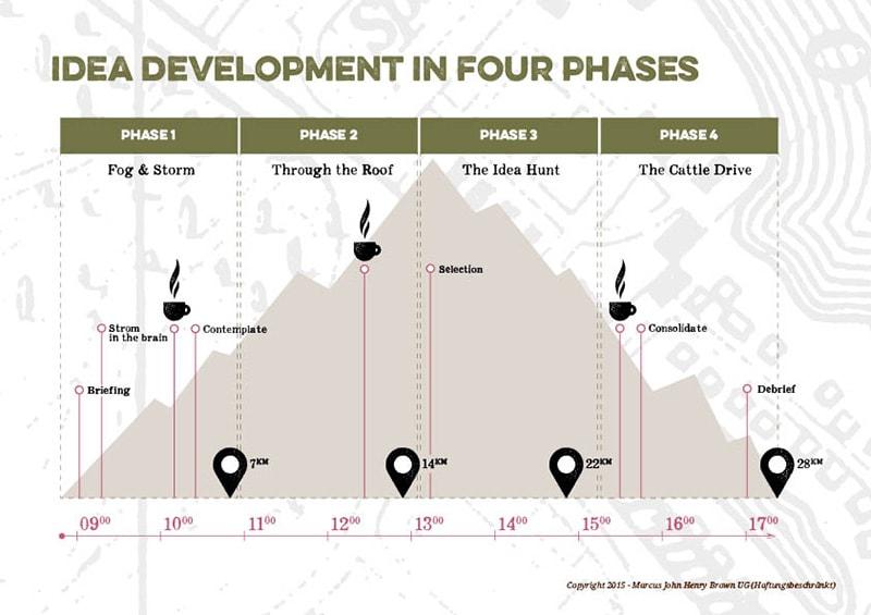 Creative Walks - 4 Phases